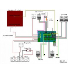 RAMPS 1.4 Carte de contrôle panneau